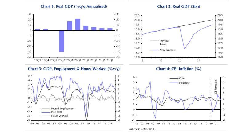 [Kita 3.27 news] Major Downgrade in U.S. Economic Forecast for Q2 2020 (Colliers Int'l /VP. James Min)